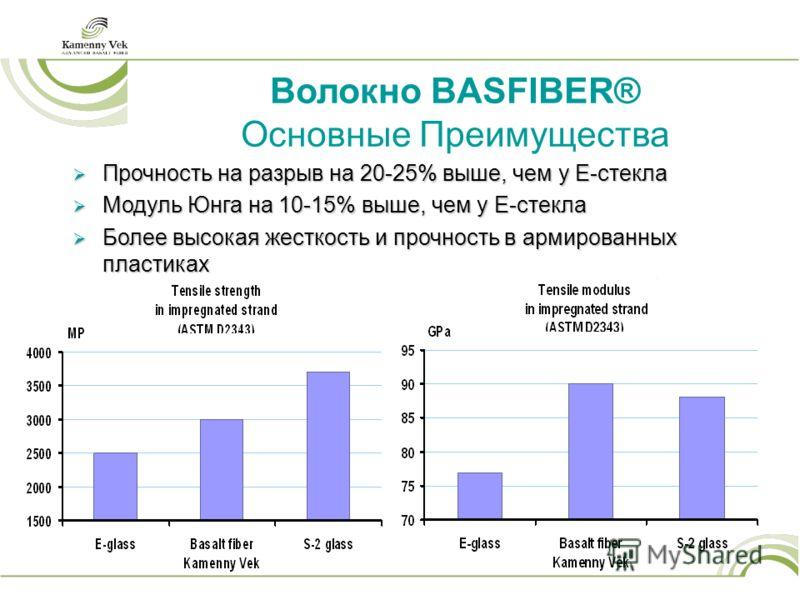 Прочность на разрыв на 20-25% выше, чем у Е-стекла Прочность на разрыв на 20-25% выше, чем у Е-стекла Модуль Юнга на 10-15% выше, чем у E-стекла Модуль Юнга на 10-15% выше, чем у E-стекла Более высокая жесткость и прочность в армированных пластиках Б