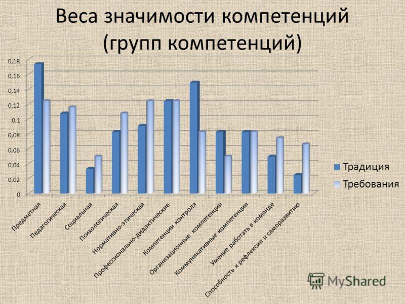 Веса значимости компетенций (групп компетенций)