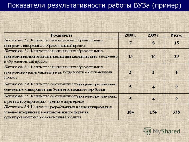Показатели результативности работы ВУЗа (пример)
