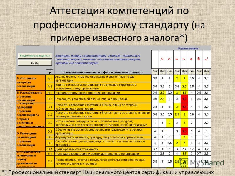 Аттестация компетенций по профессиональному стандарту (на примере известного аналога*) *) Профессиональный стандарт Национального центра сертификации управляющих