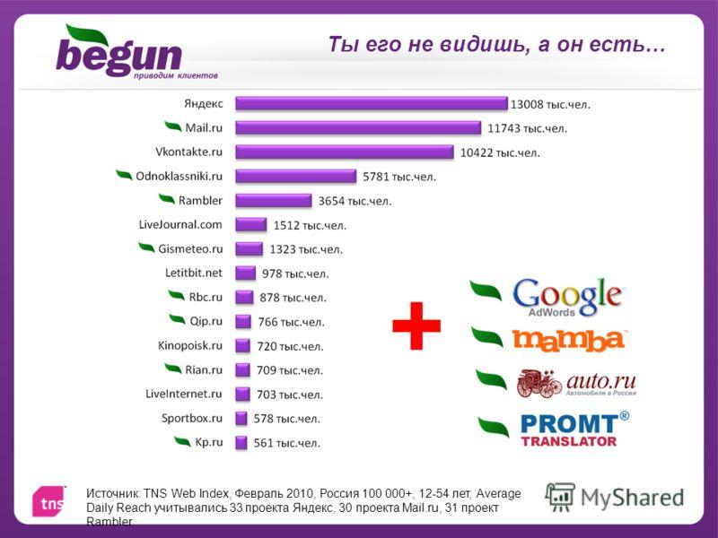 Ты его не видишь, а он есть… Источник: TNS Web Index, Февраль 2010, Россия 100 000+, 12-54 лет, Average Daily Reach учитывались 33 проекта Яндекс, 30 проекта Mail.ru, 31 проект Rambler. +