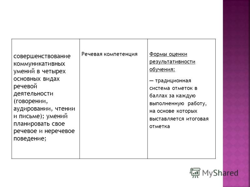 совершенствование коммуникативных умений в четырех основных видах речевой деятельности (говорении, аудировании, чтении и письме); умений планировать свое речевое и неречевое поведение; Речевая компетенцияФормы оценки результативности обучения: традиц
