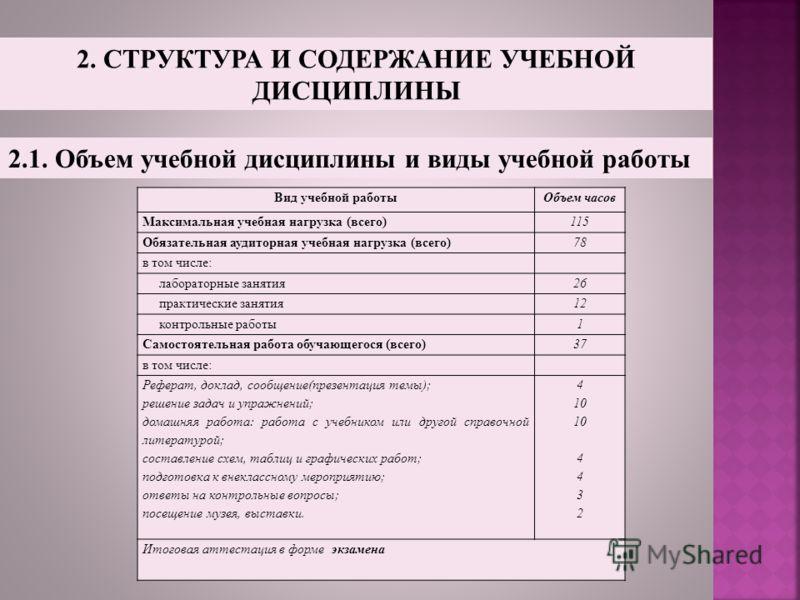2.1. Объем учебной дисциплины и виды учебной работы Вид учебной работыОбъем часов Максимальная учебная нагрузка (всего)115 Обязательная аудиторная учебная нагрузка (всего)78 в том числе: лабораторные занятия26 практические занятия12 контрольные работ