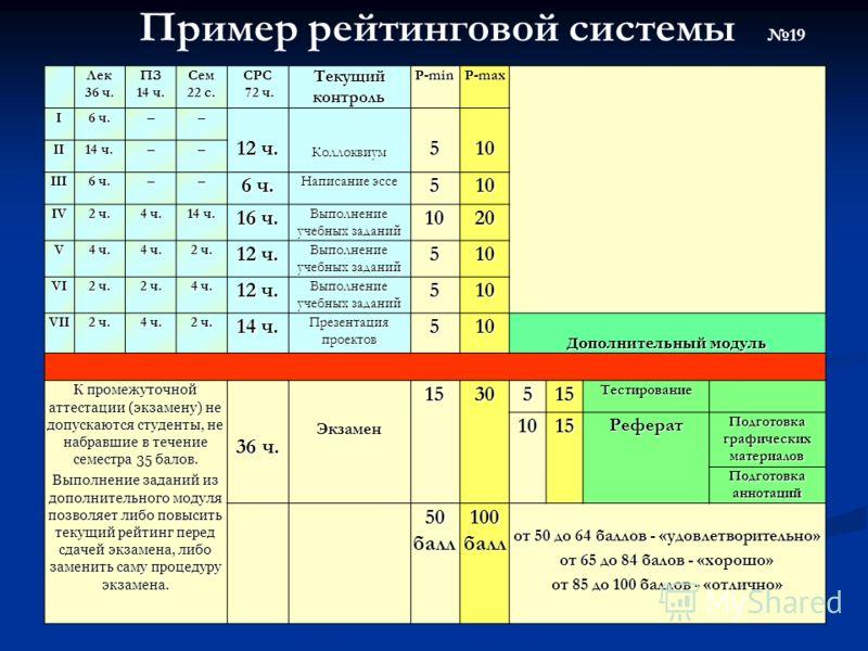 Пример рейтинговой системы 19Лек 36 ч. ПЗ 14 ч. Сем 22 с. СРС 72 ч. 72 ч. Текущий контроль Р-min Р-max I 6 ч. –– 12 ч. Коллоквиум510 II 14 ч. –– III 6 ч. –– Написание эссе 510 IV 2 ч. 4 ч. 14 ч. 16 ч. Выполнение учебных заданий 1020 V 4 ч. 2 ч. 12 ч.