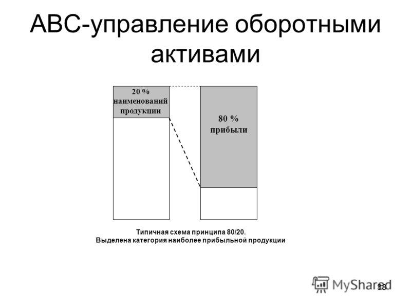 38 АВС-управление оборотными активами 20 % наименований продукции 80 % прибыли Типичная схема принципа 80/20. Выделена категория наиболее прибыльной продукции