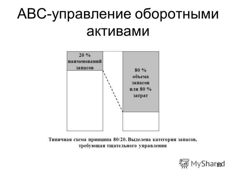 39 АВС-управление оборотными активами 20 % наименований запасов 80 % объема запасов или 80 % затрат Типичная схема принципа 80/20. Выделена категория запасов, требующая тщательного управления