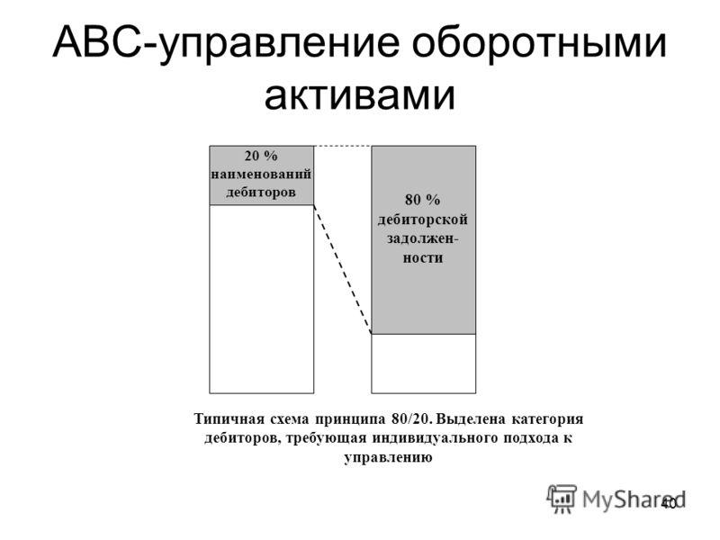 40 АВС-управление оборотными активами 20 % наименований дебиторов 80 % дебиторской задолжен- ности Типичная схема принципа 80/20. Выделена категория дебиторов, требующая индивидуального подхода к управлению