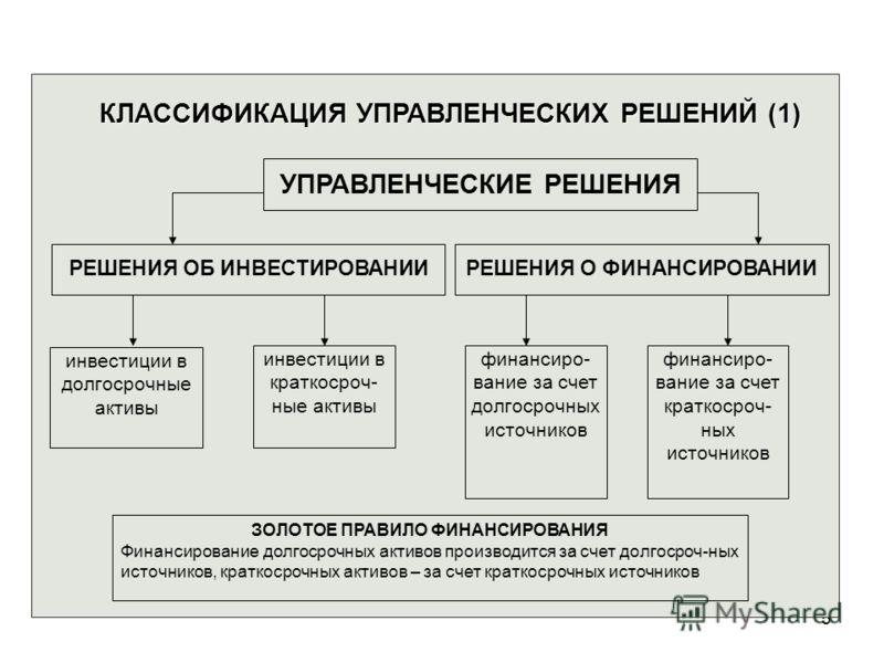 5 КЛАССИФИКАЦИЯ УПРАВЛЕНЧЕСКИХ РЕШЕНИЙ (1) УПРАВЛЕНЧЕСКИЕ РЕШЕНИЯ РЕШЕНИЯ ОБ ИНВЕСТИРОВАНИИРЕШЕНИЯ О ФИНАНСИРОВАНИИ инвестиции в краткосроч- ные активы финансиро- вание за счет долгосрочных источников финансиро- вание за счет краткосроч- ных источник