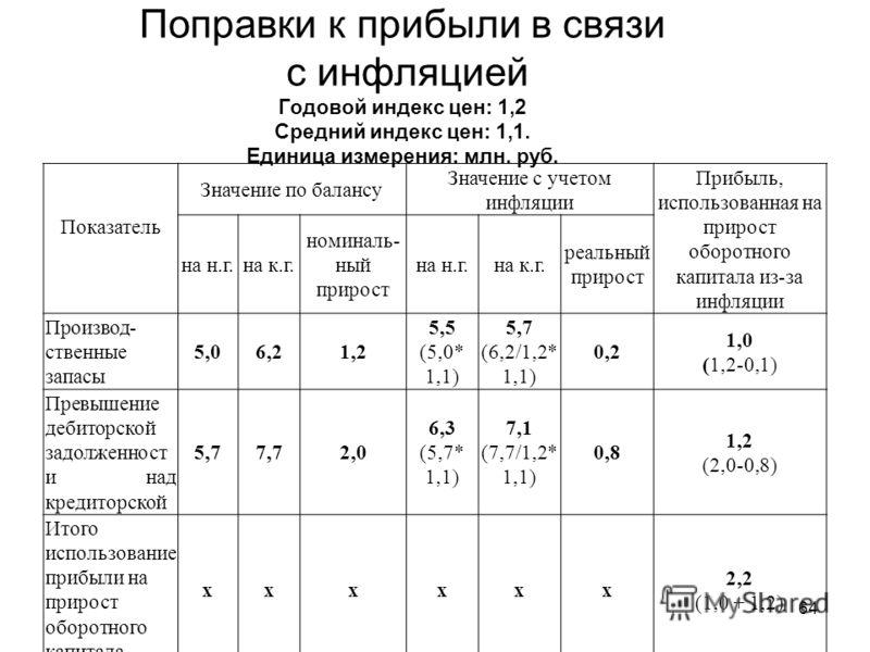 64 Поправки к прибыли в связи с инфляцией Годовой индекс цен: 1,2 Средний индекс цен: 1,1. Единица измерения: млн. руб. Показатель Значение по балансу Значение с учетом инфляции Прибыль, использованная на прирост оборотного капитала из-за инфляции на