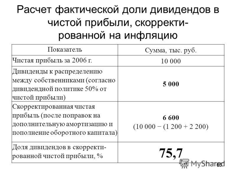 66 Расчет фактической доли дивидендов в чистой прибыли, скорректи- рованной на инфляцию Показатель Сумма, тыс. руб. Чистая прибыль за 2006 г. 10 000 Дивиденды к распределению между собственниками (согласно дивидендной политике 50% от чистой прибыли)