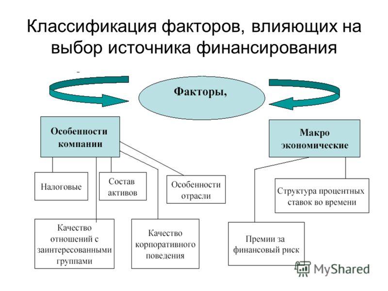 87 Классификация факторов, влияющих на выбор источника финансирования