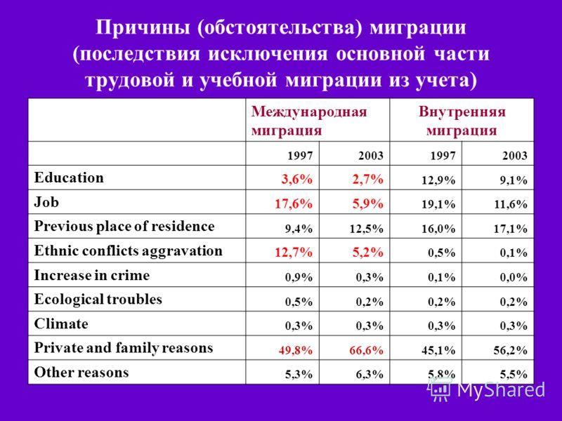 Причины (обстоятельства) миграции (последствия исключения основной части трудовой и учебной миграции из учета) Международная миграция Внутренняя миграция 1997200319972003 Education 3,6%2,7% 12,9%9,1% Job 17,6%5,9% 19,1%11,6% Previous place of residen
