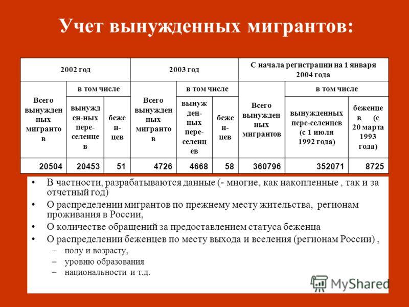 Учет вынужденных мигрантов: В частности, разрабатываются данные (- многие, как накопленные, так и за отчетный год) О распределении мигрантов по прежнему месту жительства, регионам проживания в России, О количестве обращений за предоставлением статуса