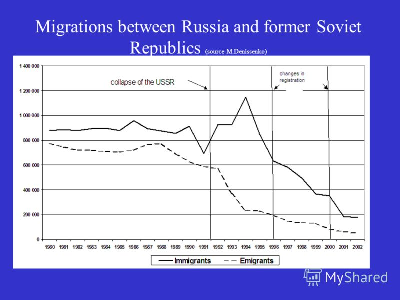 Migrations between Russia and former Soviet Republics (source-M.Denissenko)