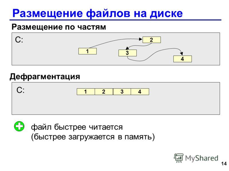 14 Размещение файлов на диске Размещение по частям Дефрагментация файл быстрее читается (быстрее загружается в память) 1 2 3 4 C: 1234