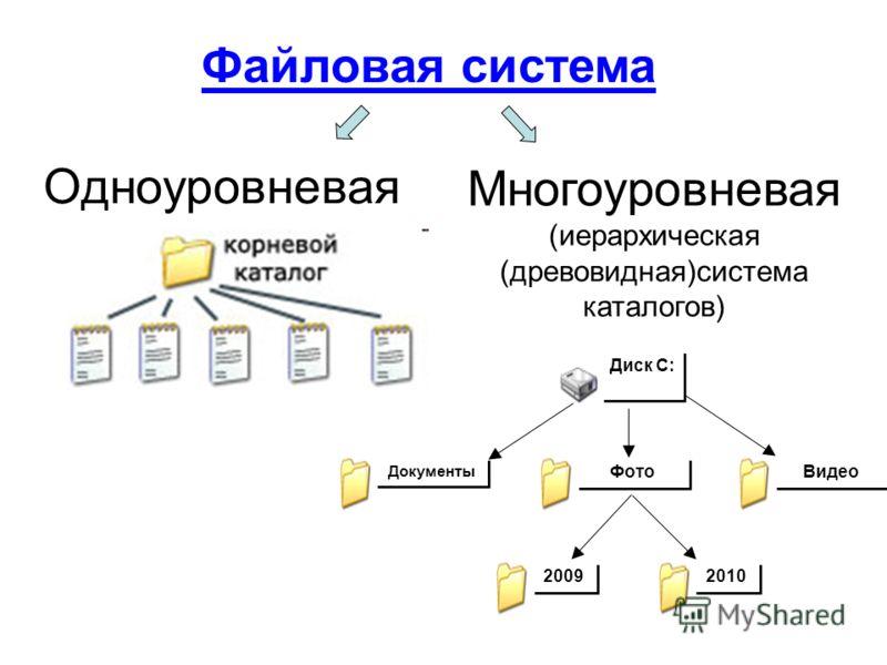 Одноуровневая Файловая система Многоуровневая (иерархическая (древовидная)система каталогов) Диск C: Документы Видео 2009 2010 Фото