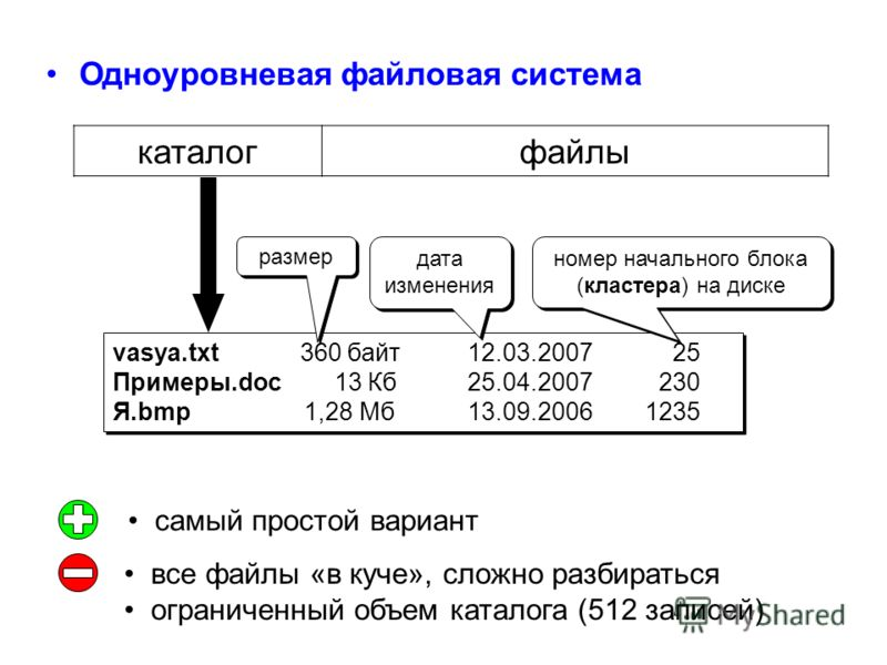 Одноуровневая файловая система каталогфайлы vasya.txt 360 байт 12.03.2007 25 Примеры.doc 13 Кб 25.04.2007 230 Я.bmp 1,28 Мб13.09.20061235 vasya.txt 360 байт 12.03.2007 25 Примеры.doc 13 Кб 25.04.2007 230 Я.bmp 1,28 Мб13.09.20061235 номер начального б