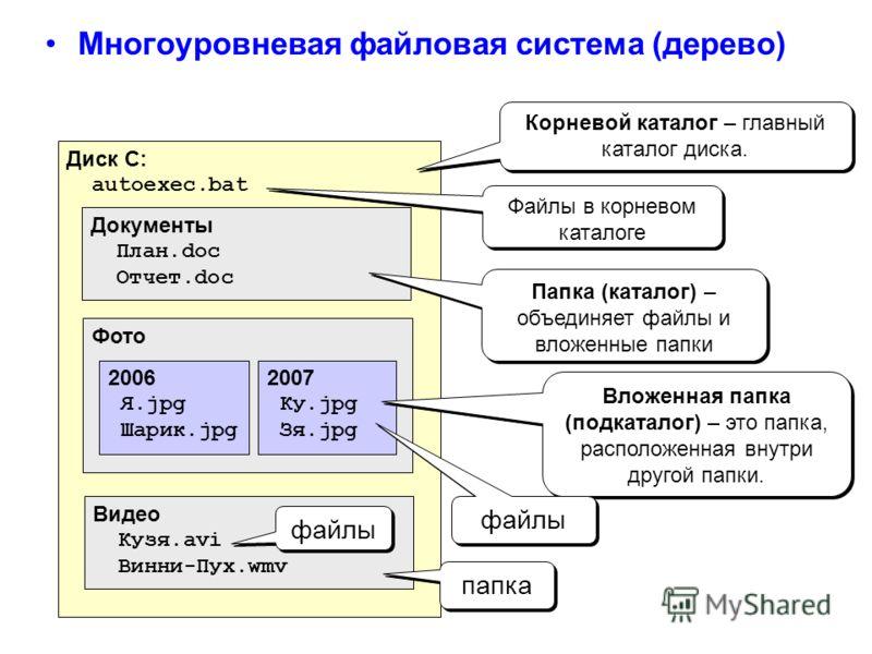Многоуровневая файловая система (дерево) Диск C: autoexec.bat Документы План.doc Отчет.doc Фото Видео Кузя.avi Винни-Пух.wmv 2006 Я.jpg Шарик.jpg 2007 Ку.jpg Зя.jpg Корневой каталог – главный каталог диска. Вложенная папка (подкаталог) – это папка, р