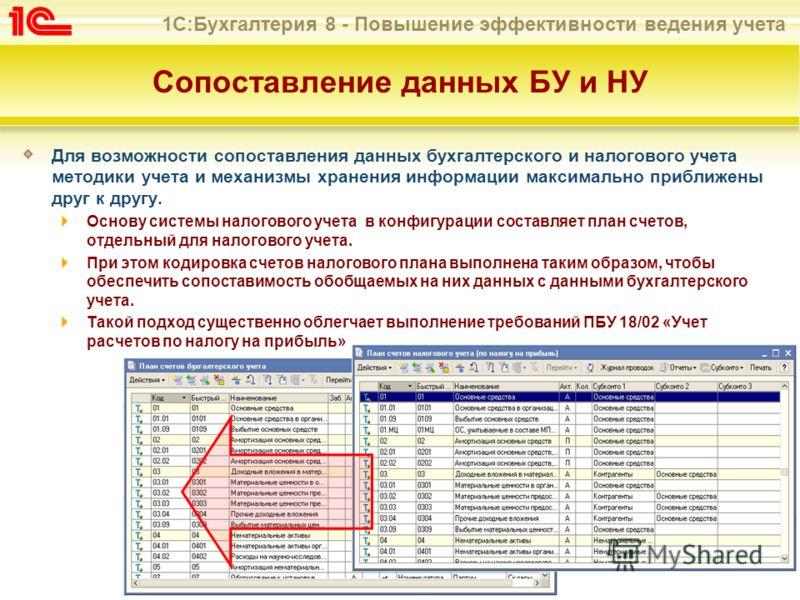 1С:Бухгалтерия 8 - Повышение эффективности ведения учета Сопоставление данных БУ и НУ Для возможности сопоставления данных бухгалтерского и налогового учета методики учета и механизмы хранения информации максимально приближены друг к другу. Основу си
