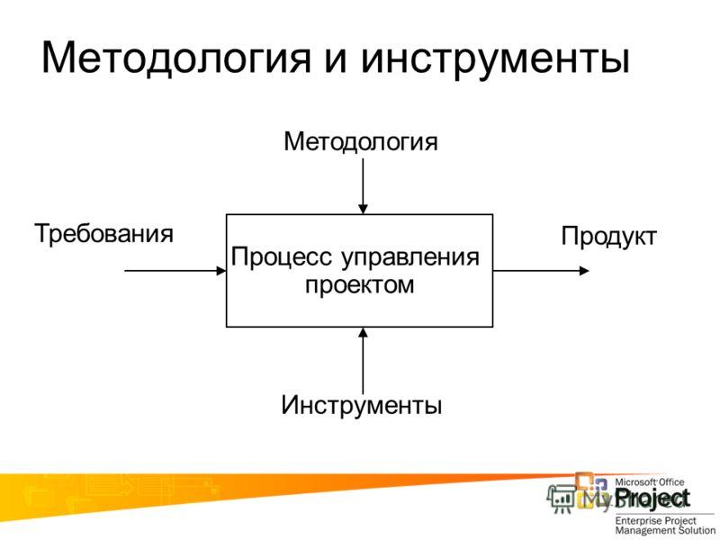 Методология и инструменты Процесс управления проектом Методология Инструменты Требования Продукт