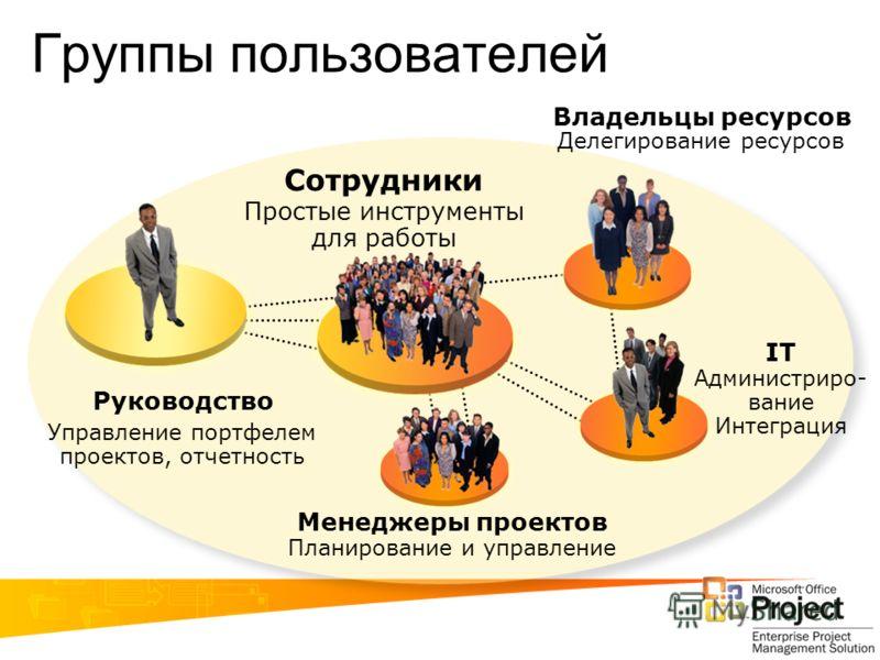 Управление портфелем проектов, отчетность Руководство Менеджеры проектов Планирование и управление Сотрудники Простые инструменты для работы Владельцы ресурсов Делегирование ресурсов Группы пользователей IT Администриро- вание Интеграция