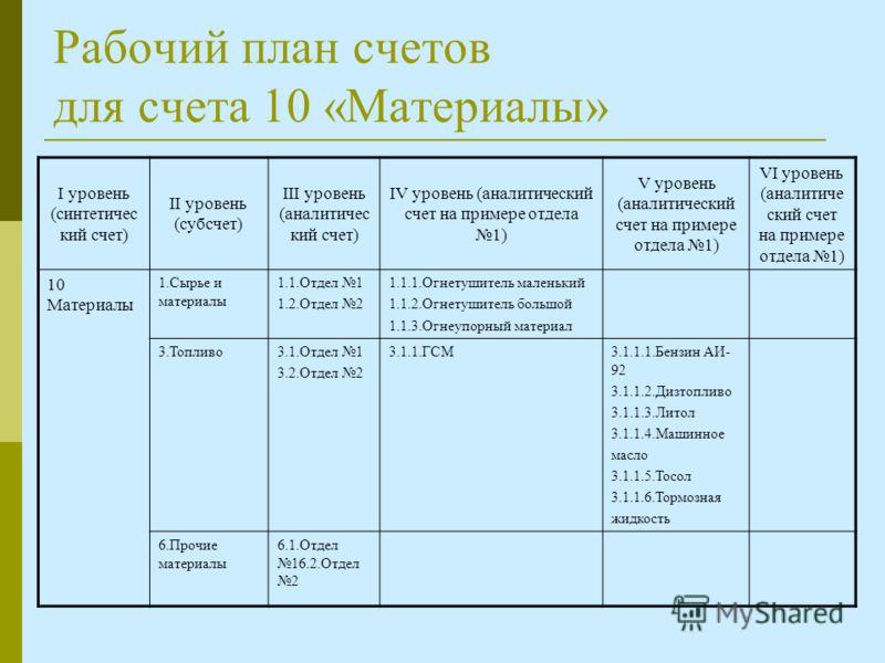 Рабочий план счетов для счета 10 «Материалы» I уровень (синтетичес кий счет) II уровень (субсчет) III уровень (аналитичес кий счет) IV уровень (аналитический счет на примере отдела 1) V уровень (аналитический счет на примере отдела 1) VI уровень (ана