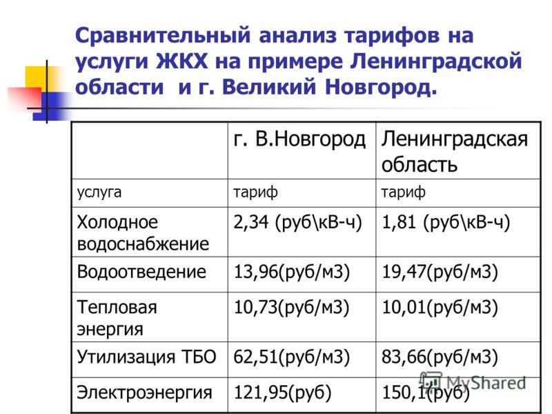 Сравнительный анализ тарифов на услуги ЖКХ на примере Ленинградской области и г. Великий Новгород. г. В.НовгородЛенинградская область услугатариф Холодное водоснабжение 2,34 (руб\кВ-ч)1,81 (руб\кВ-ч) Водоотведение13,96(руб/м3)19,47(руб/м3) Тепловая э