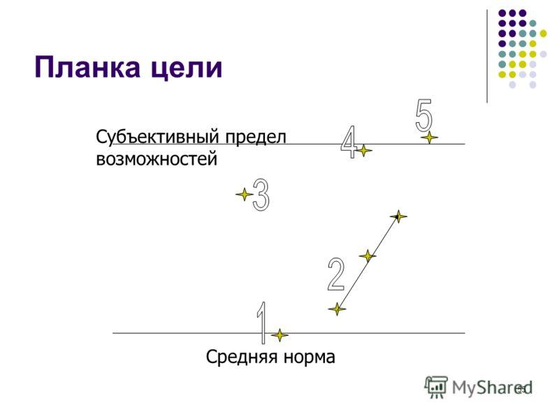 54 Цели действия должны быть SMART КОНКРЕТНЫМИ = Однозначно понимаемые ИЗМЕРИМЫМИ (сотрудник знает измеритель в момент постановки цели, измеритель подконтролен исполнителю) ДОСТИЖИМЫМИ = ресурсообеспеченными АКТУАЛЬНЫМИ – ЗНАЧИМЫМИ= зачем СООТНОСИМЫМ