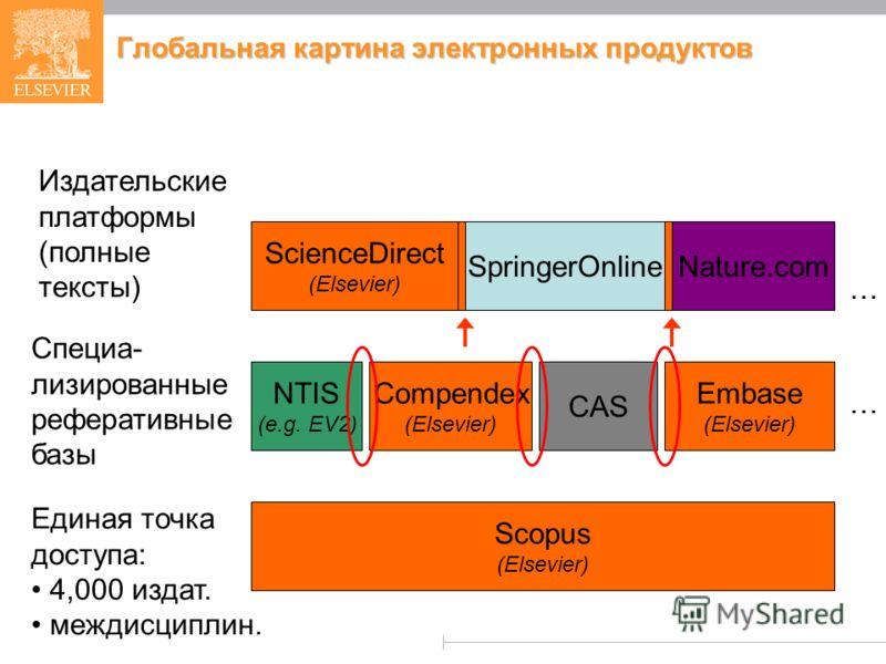 Глобальная картина электронных продуктов ScienceDirect (Elsevier) SpringerOnline Издательские платформы (полные тексты) Nature.com Специа- лизированные реферативные базы Compendex (Elsevier) NTIS (e.g. EV2) … CAS Embase (Elsevier) … Scopus (Elsevier)