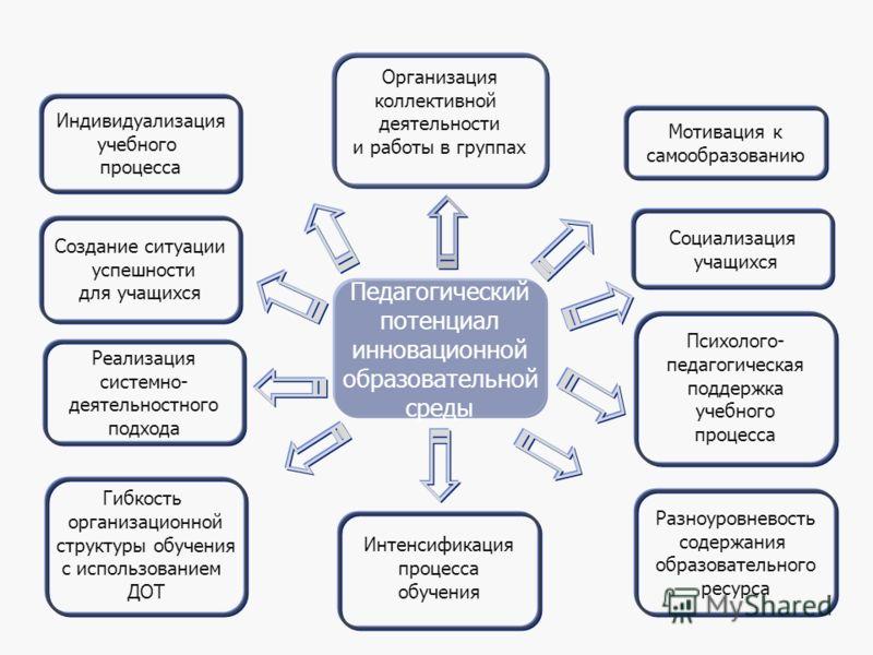 38 Педагогический потенциал инновационной образовательной среды Организация коллективной деятельности и работы в группах Индивидуализация учебного процесса Психолого- педагогическая поддержка учебного процесса Реализация системно- деятельностного под