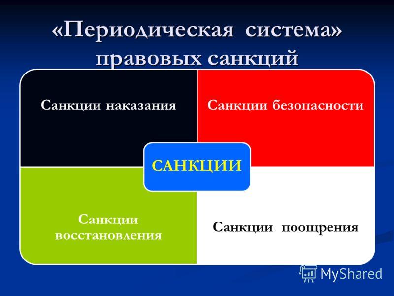 «Периодическая система» правовых санкций Санкции наказанияСанкции безопасности Санкции восстановления Санкции поощрения САНКЦИИ