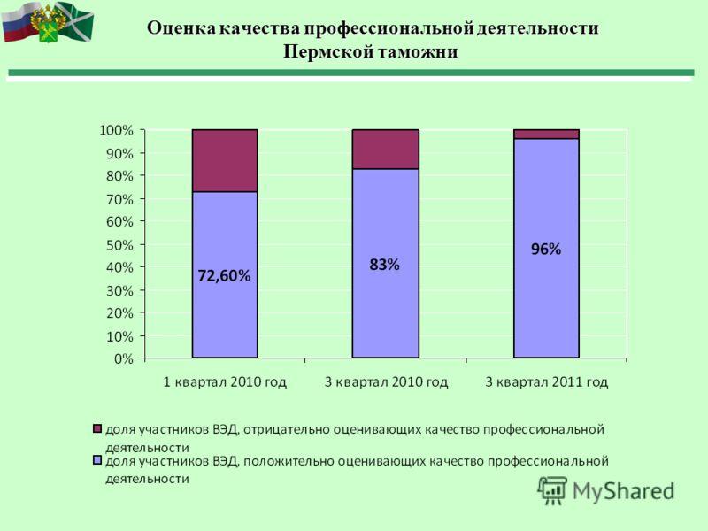 Оценка качества профессиональной деятельности Пермской таможни Оценка качества профессиональной деятельности Пермской таможни