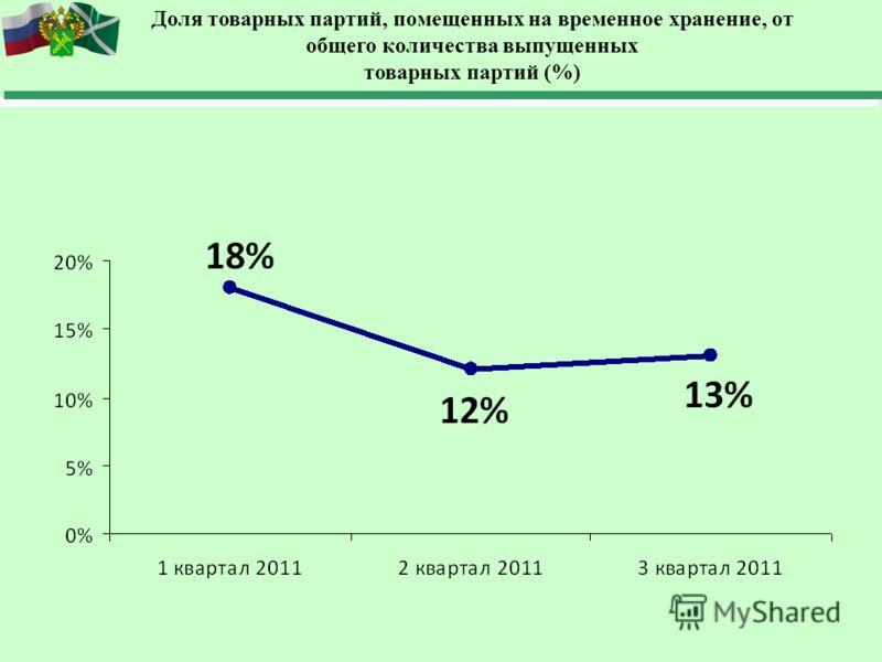 Доля товарных партий, помещенных на временное хранение, от общего количества выпущенных товарных партий (%)