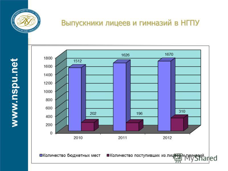 www.nspu.net Выпускники лицеев и гимназий в НГПУ