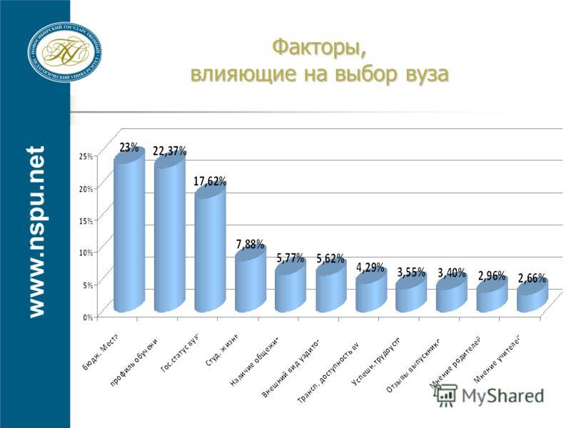 www.nspu.net Факторы, влияющие на выбор вуза