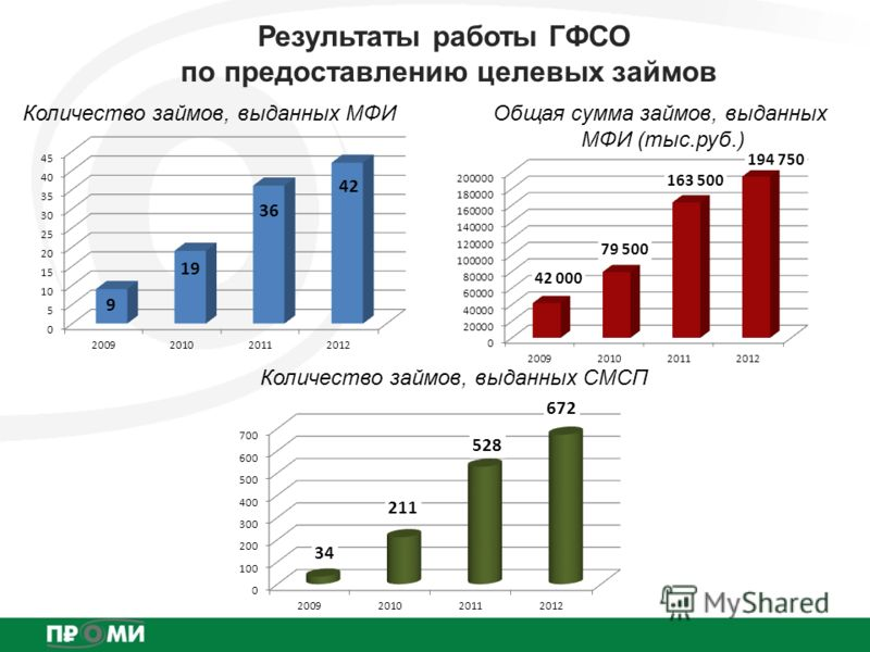Результаты работы ГФСО по предоставлению целевых займов Количество займов, выданных МФИОбщая сумма займов, выданных МФИ (тыс.руб.) Количество займов, выданных СМСП