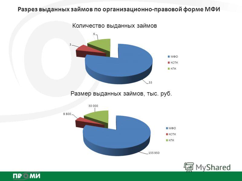 Разрез выданных займов по организационно-правовой форме МФИ Количество выданных займов Размер выданных займов, тыс. руб.
