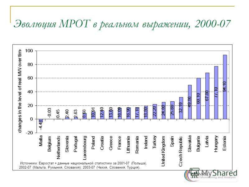 Эволюция МРОТ в реальном выражении, 2000-07 Источники: Евростат + данные национальной статистики за 2001-07 (Польша), 2002-07 (Мальта, Румыния, Словакия); 2003-07 (Чехия, Словения, Турция).