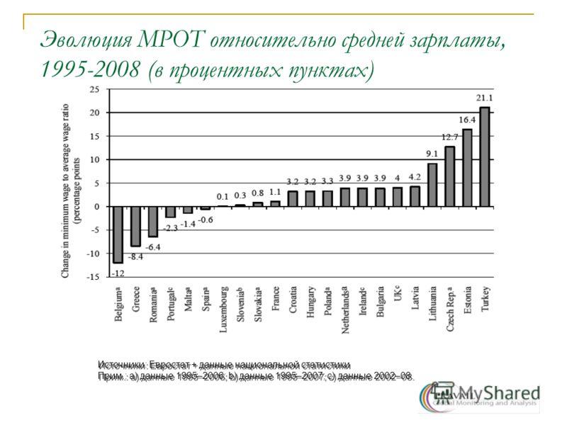 Эволюция МРОТ относительно средней зарплаты, 1995-2008 (в процентных пунктах) Источники: Евростат + данные национальной статистики Прим.: a) данные 1995–2006; b) данные 1995–2007; c) данные 2002–08. Источники: Евростат + данные национальной статистик