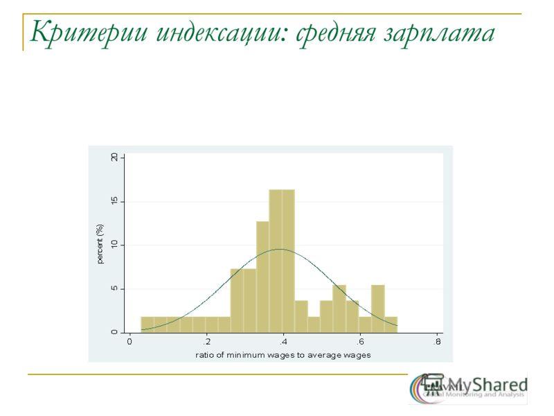 Критерии индексации: средняя зарплата