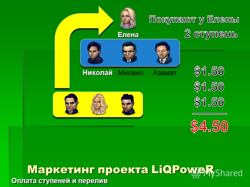 Елена АзаматМихаилНиколай Маркетинг проекта LiQPoweR Оплата ступеней и перелив