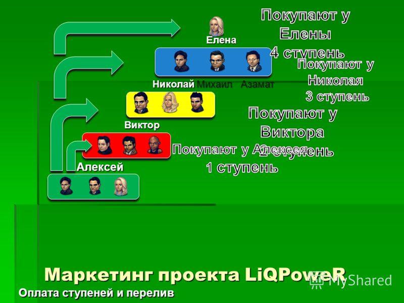 Елена АзаматМихаилНиколай Виктор Алексей Маркетинг проекта LiQPoweR Оплата ступеней и перелив