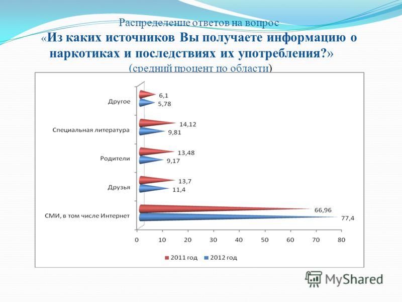 Распределение ответов на вопрос « Из каких источников Вы получаете информацию о наркотиках и последствиях их употребления?» (средний процент по области)
