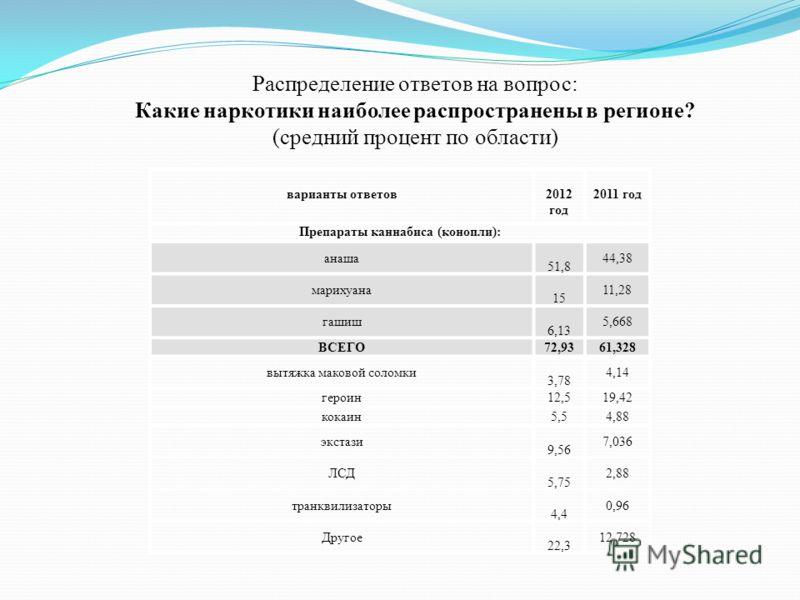 варианты ответов2012 год 2011 год Препараты каннабиса (конопли): анаша 51,8 44,38 марихуана 15 11,28 гашиш 6,13 5,668 ВСЕГО72,9361,328 вытяжка маковой соломки 3,78 4,14 героин12,519,42 кокаин5,54,88 экстази 9,56 7,036 ЛСД 5,75 2,88 транквилизаторы 4,