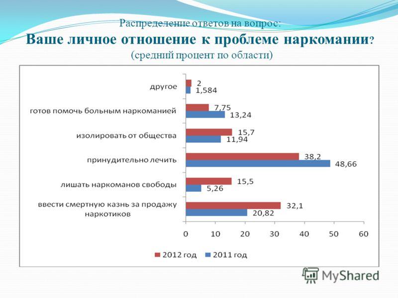 Распределение ответов на вопрос: Ваше личное отношение к проблеме наркомании ? (средний процент по области)
