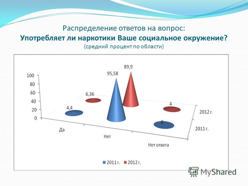 Распределение ответов на вопрос: Употребляет ли наркотики Ваше социальное окружение? (средний процент по области)