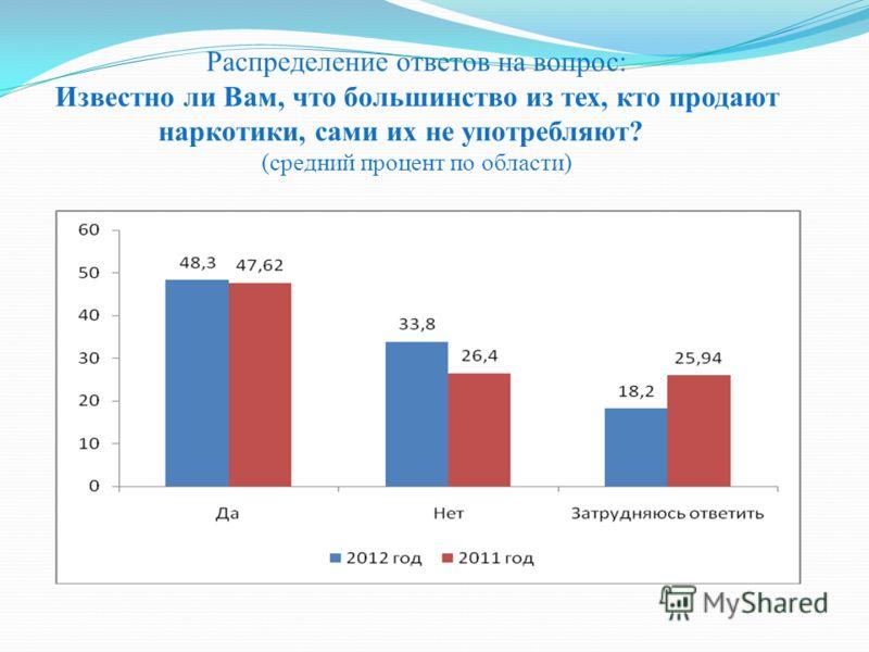 Распределение ответов на вопрос: Известно ли Вам, что большинство из тех, кто продают наркотики, сами их не употребляют? (средний процент по области)