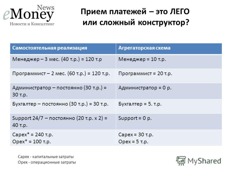 Прием платежей – это ЛЕГО или сложный конструктор? Самостоятельная реализацияАгрегаторская схема Менеджер – 3 мес. (40 т.р.) = 120 т.рМенеджер = 10 т.р. Программист – 2 мес. (60 т.р.) = 120 т.р.Программист = 20 т.р. Администратор – постоянно (30 т.р.