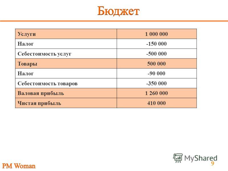 9 Услуги1 000 000 Налог-150 000 Себестоимость услуг-500 000 Товары500 000 Налог-90 000 Себестоимость товаров-350 000 Валовая прибыль1 260 000 Чистая прибыль410 000