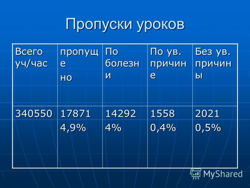 Пропуски уроков Всего уч/час пропущ е но По болезн и По ув. причин е Без ув. причин ы 340550178714,9%142924%15580,4%20210,5%